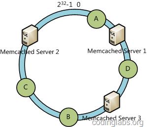 一致性哈希算法及其在分布式系统中的应用