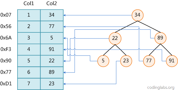 MySQL索引背后的数据结构及算法原理【转载】