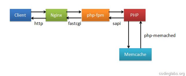 CodingLabs - 使用memc-nginx和srcache-nginx模块构建高效透明的