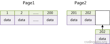 https://blog.codinglabs.org/uploads/pictures/theory-of-mysql-index/13.png