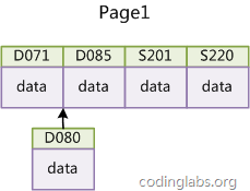 https://blog.codinglabs.org/uploads/pictures/theory-of-mysql-index/14.png